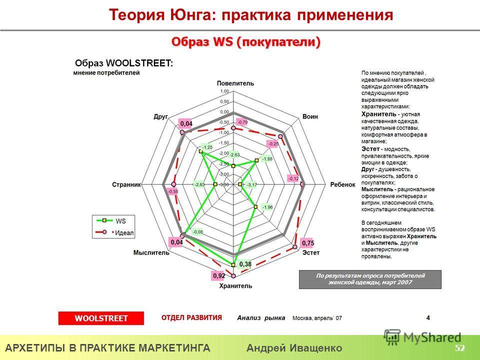 АРХЕТИПЫ В ПРАКТИКЕ МАРКЕТИНГА Андрей Иващенко 52 Теория Юнга: практика применения