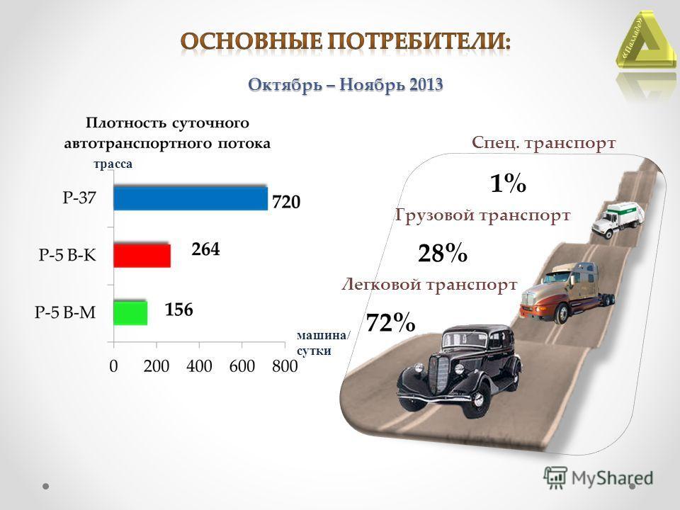 Легковой транспорт Грузовой транспорт Спец. транспорт 72% 28% 1% « Палладе » Октябрь – Ноябрь 2013 трасса машина/ сутки