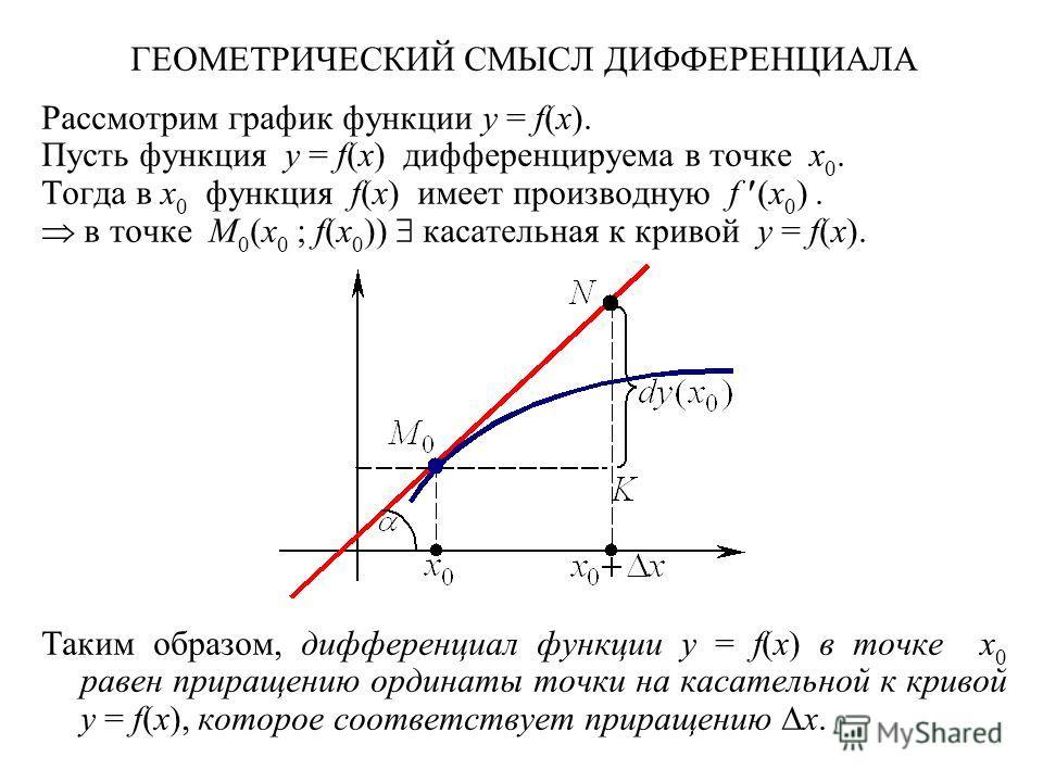 ГЕОМЕТРИЧЕСКИЙ СМЫСЛ ДИФФЕРЕНЦИАЛА Рассмотрим график функции y = f(x). Пусть функция y = f(x) дифференцируема в точке x 0. Тогда в x 0 функция f(x) имеет производную f (x 0 ). в точке M 0 (x 0 ; f(x 0 )) касательная к кривой y = f(x). Таким образом,