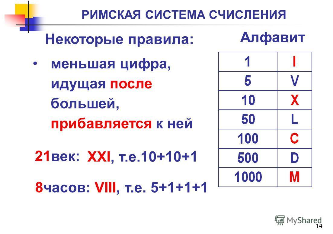 РИМСКАЯ СИСТЕМА СЧИСЛЕНИЯ 14 меньшая цифра, идущая после большей, прибавляется к ней Алфавит Некоторые правила: 21век: 8часов: XXI, т.е.10+10+1 VIII, т.е. 5+1+1+1