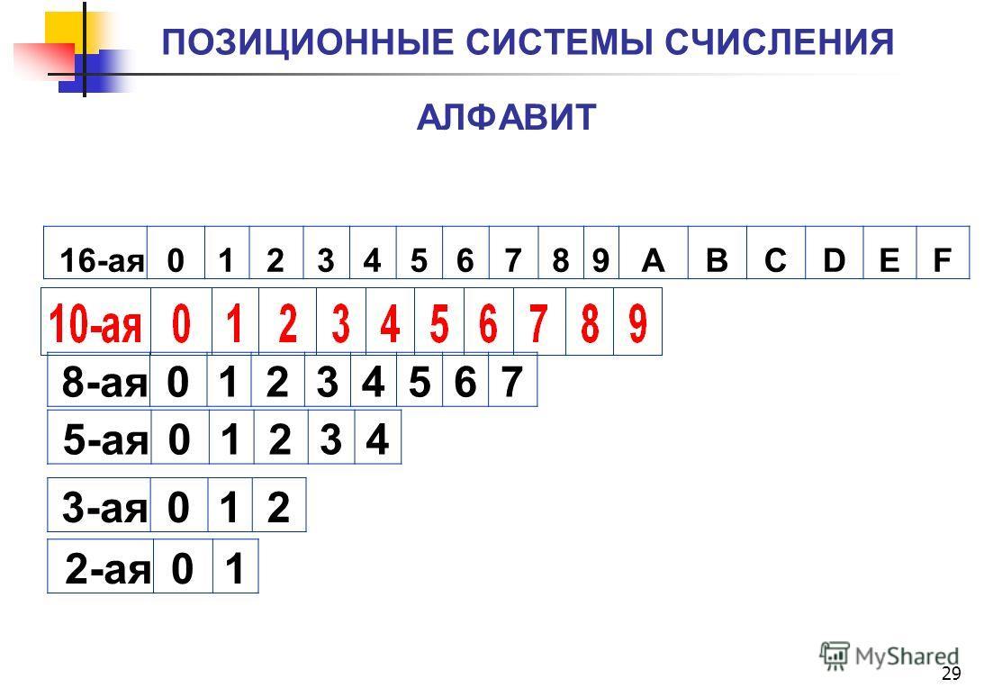 29 ПОЗИЦИОННЫЕ СИСТЕМЫ СЧИСЛЕНИЯ АЛФАВИТ 16-ая0123456789ABCDEF 8-ая01234567 5-ая01234 3-ая012 2-ая01
