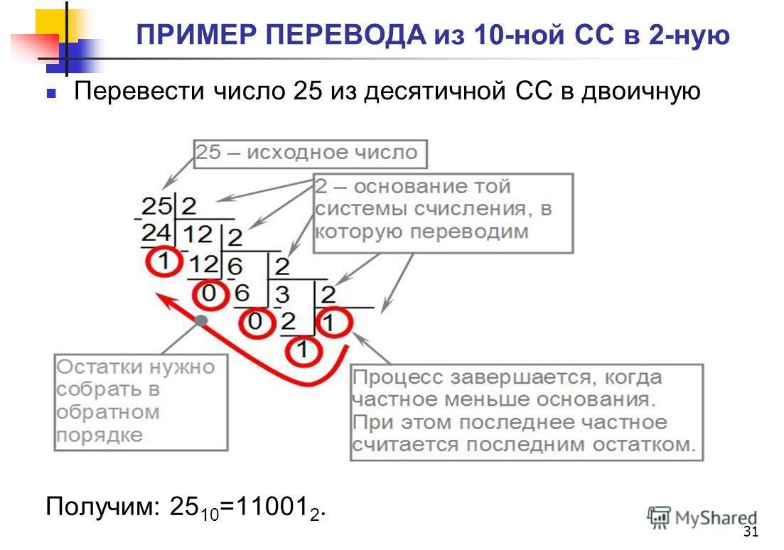 Перевести число 25 из десятичной СС в двоичную Получим: 25 10 =11001 2. 31 ПРИМЕР ПЕРЕВОДА из 10-ной СС в 2-ную