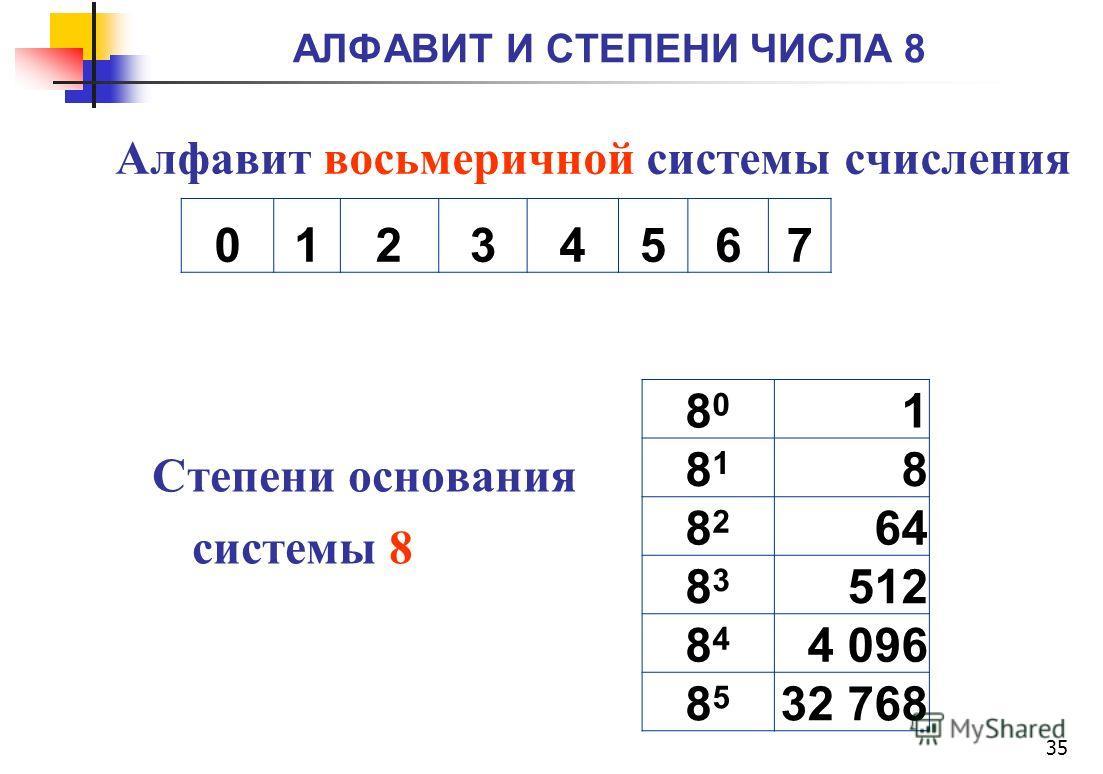 АЛФАВИТ И СТЕПЕНИ ЧИСЛА 8 35 8080 1 8181 8 8282 64 8383 512 8484 4 096 8585 32 768 Алфавит восьмеричной системы счисления Степени основания системы 8 01234567