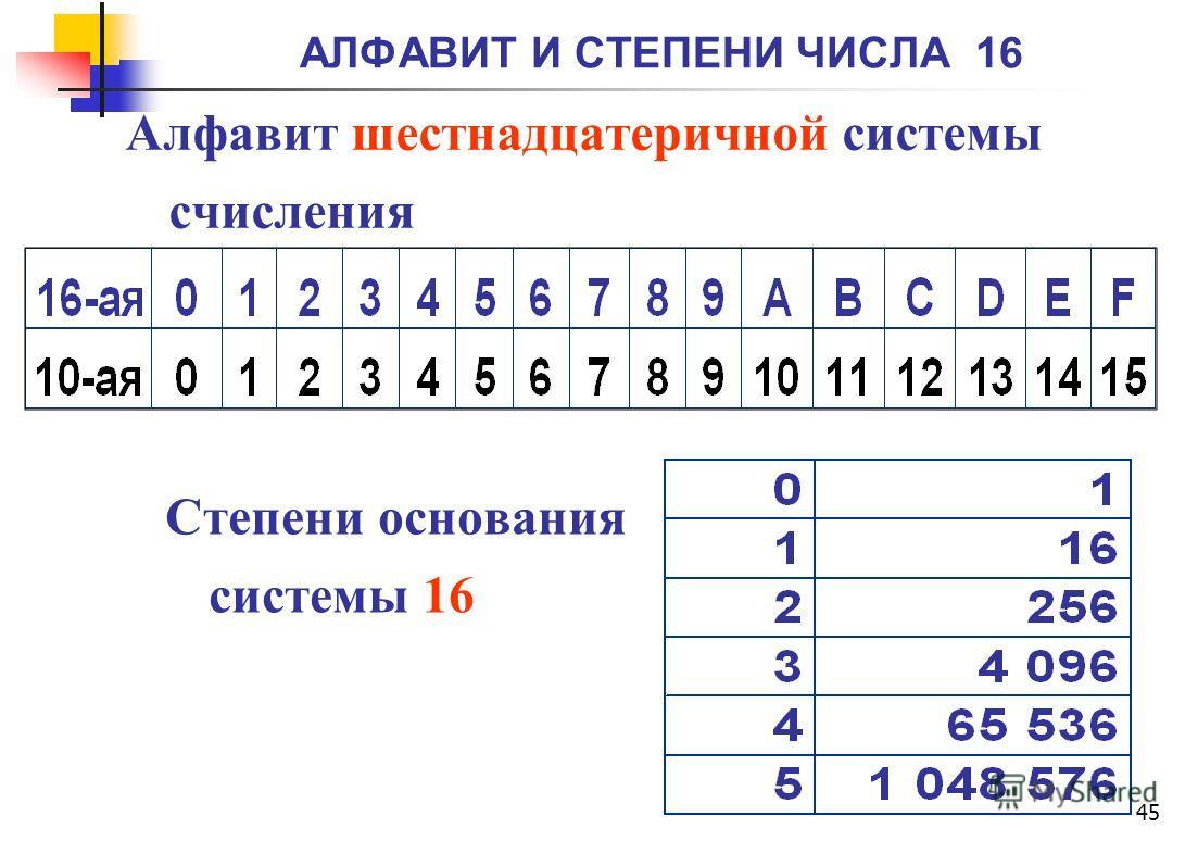АЛФАВИТ И СТЕПЕНИ ЧИСЛА 16 45 Алфавит шестнадцатеричной системы счисления Степени основания системы 16