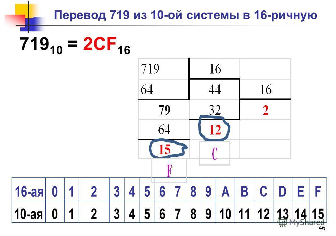 Перевод 719 из 10-ой системы в 16-ричную 719 10 = 2CF 16 46