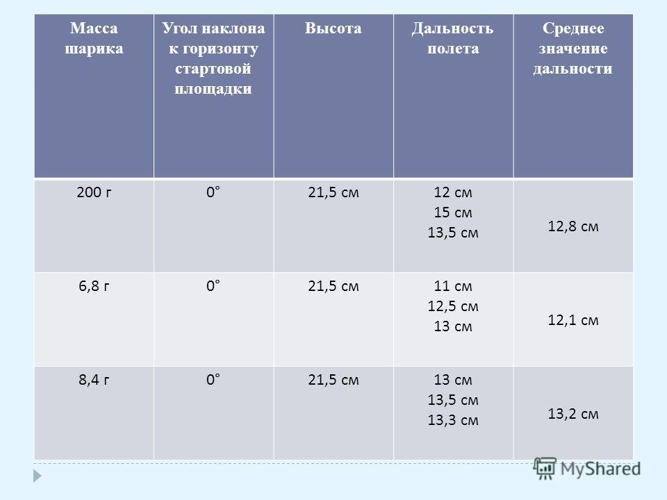 Масса шарика Угол наклона к горизонту стартовой площадки ВысотаДальность полета Среднее значение дальности 200 г 0°0° 21,5 см 12 см 15 см 13,5 см 12,8 см 6,8 г 0°0° 21,5 см 11 см 12,5 см 13 см 12,1 см 8,4 г 0°0° 21,5 см 13 см 13,5 см 13,3 см 13,2 см