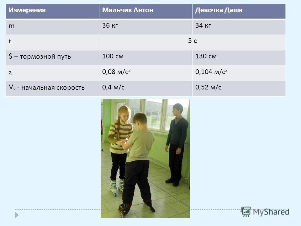 ИзмеренияМальчик АнтонДевочка Даша m 36 кг 34 кг t 5 с S – тормозной путь 100 см 130 см a 0,08 м / с 2 0,104 м / с 2 V 0 - начальная скорость 0,4 м / с 0,52 м / с
