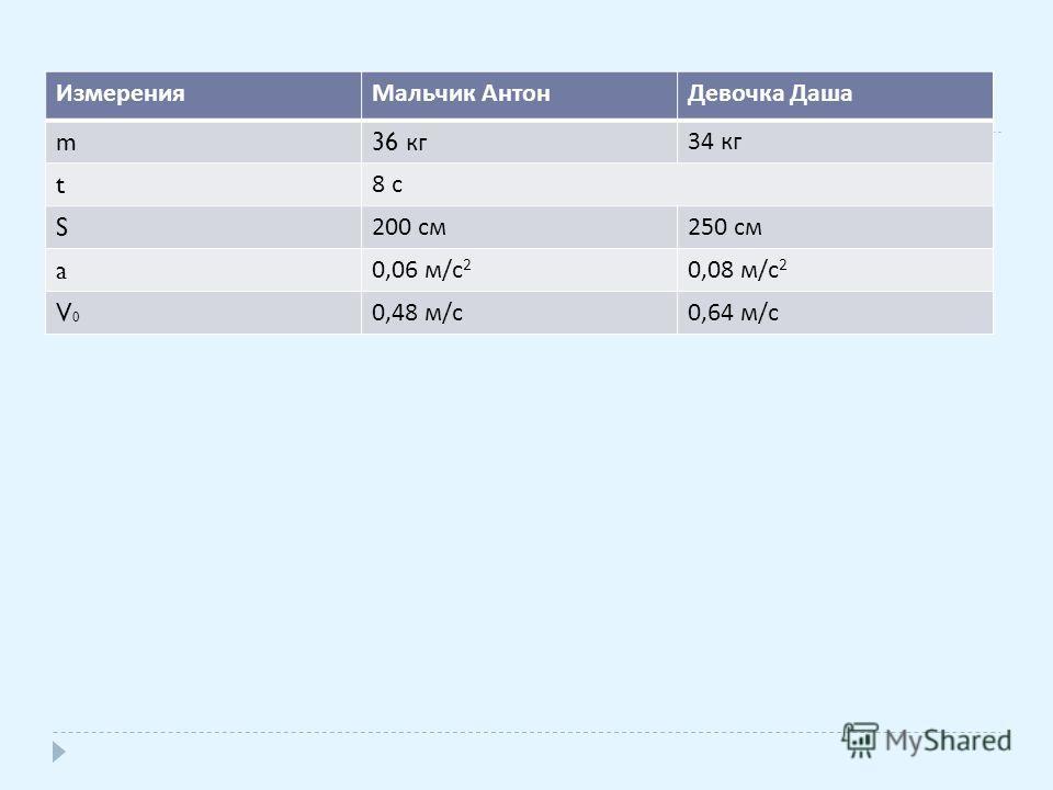 ИзмеренияМальчик АнтонДевочка Даша m 36 кг 34 кг t 8 с S 200 см 250 см a 0,06 м / с 2 0,08 м / с 2 V0V0 0,48 м / с 0,64 м / с