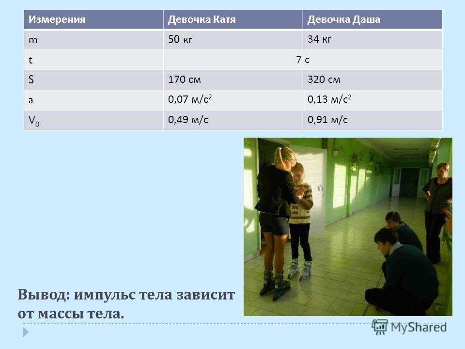 Вывод : импульс тела зависит от массы тела. ИзмеренияДевочка КатяДевочка Даша m 50 кг 34 кг t 7 с S 170 см 320 см a 0,07 м / с 2 0,13 м / с 2 V0V0 0,49 м / с 0,91 м / с