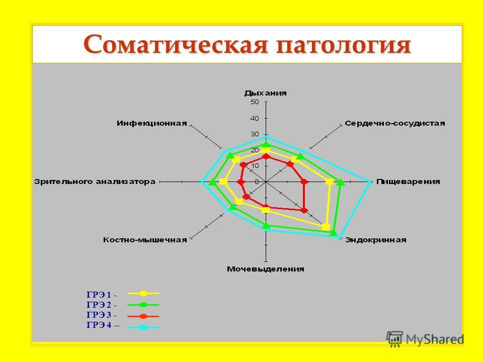 ГРЭ 1 - ГРЭ 2 - ГРЭ 3 - ГРЭ 4 -- Соматическая патология
