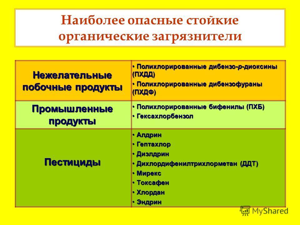 Наиболее опасные стойкие органические загрязнители Нежелательные побочные продукты Полихлорированные дибензо-p-диоксины (ПХДД) Полихлорированные дибензо-p-диоксины (ПХДД) Полихлорированные дибензофураны (ПХДФ) Полихлорированные дибензофураны (ПХДФ) П