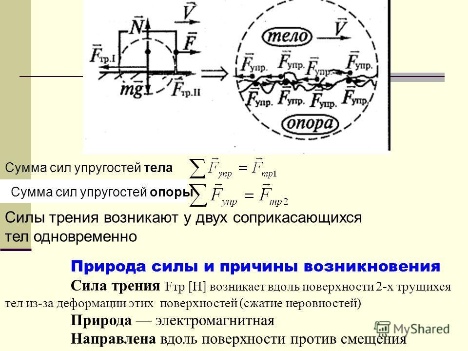 Природа силы и причины возникновения Сила трения Fтр [H] возникает вдоль поверхности 2-х трущихся тел из-за деформации этих поверхностей (сжатие неровностей) Природа электромагнитная Направлена вдоль поверхности против смещения Сумма сил упругостей т