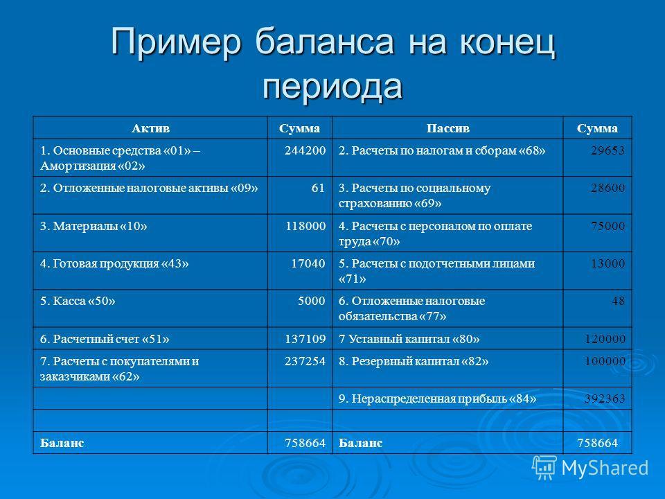 Пример баланса на конец периода АктивСуммаПассивСумма 1. Основные средства «01» – Амортизация «02» 2442002. Расчеты по налогам и сборам «68»29653 2. Отложенные налоговые активы «09»613. Расчеты по социальному страхованию «69» 28600 3. Материалы «10»1