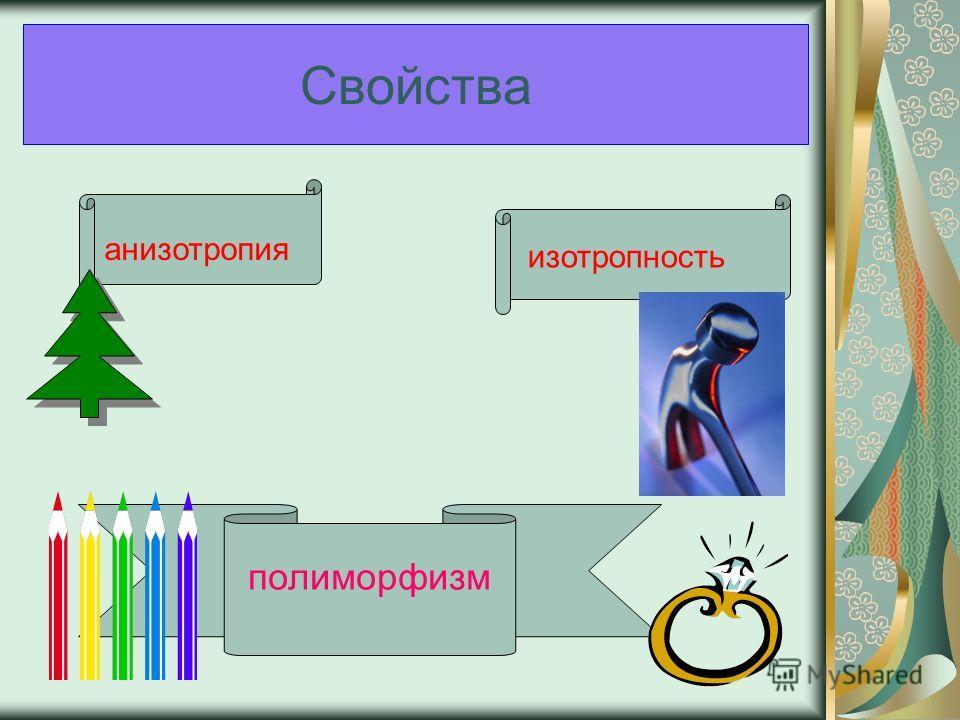 Свойства анизотропия изотропность полиморфизм