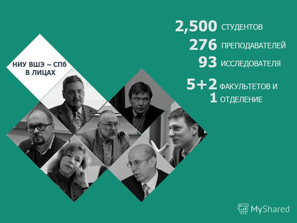 НИУ ВШЭ – СПб В ЛИЦАХ 276 93 ПРЕПОДАВАТЕЛЕЙ ИССЛЕДОВАТЕЛЯ 2,500 СТУДЕНТОВ 5+2 ФАКУЛЬТЕТОВ И 1 ОТДЕЛЕНИЕ