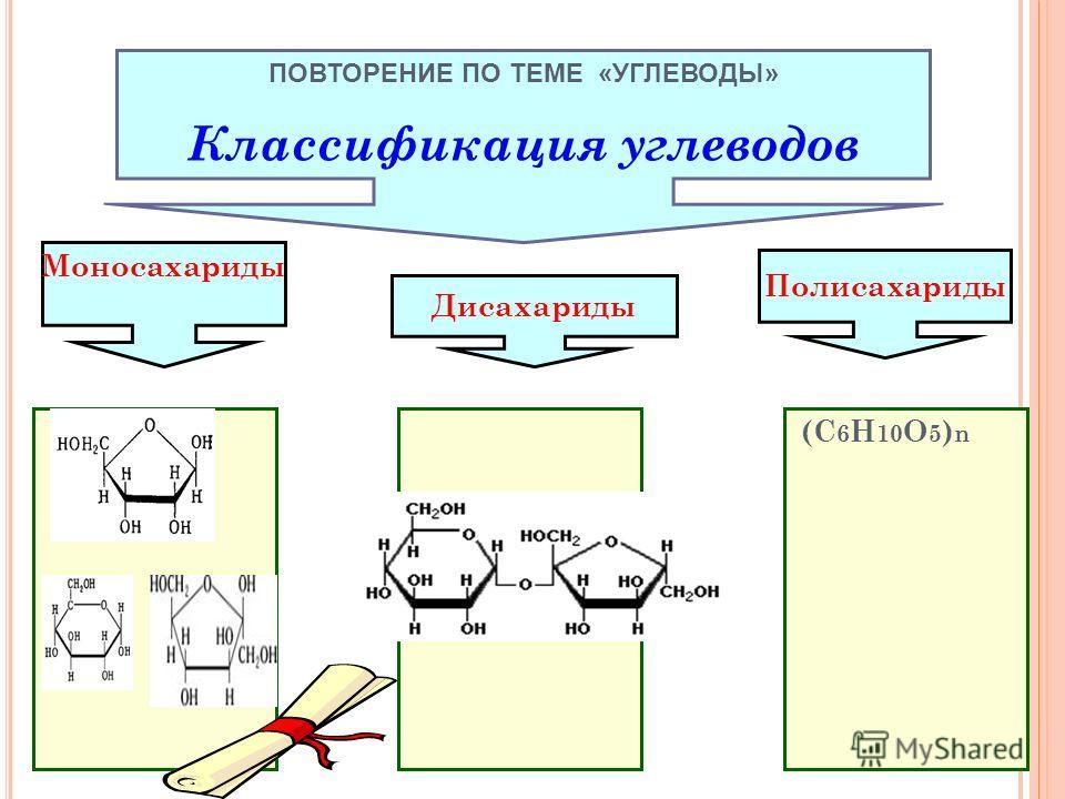 (С 6 Н 10 О 5 ) n ПОВТОРЕНИЕ ПО ТЕМЕ «УГЛЕВОДЫ» Классификация углеводов Моносахариды Дисахариды Полисахариды