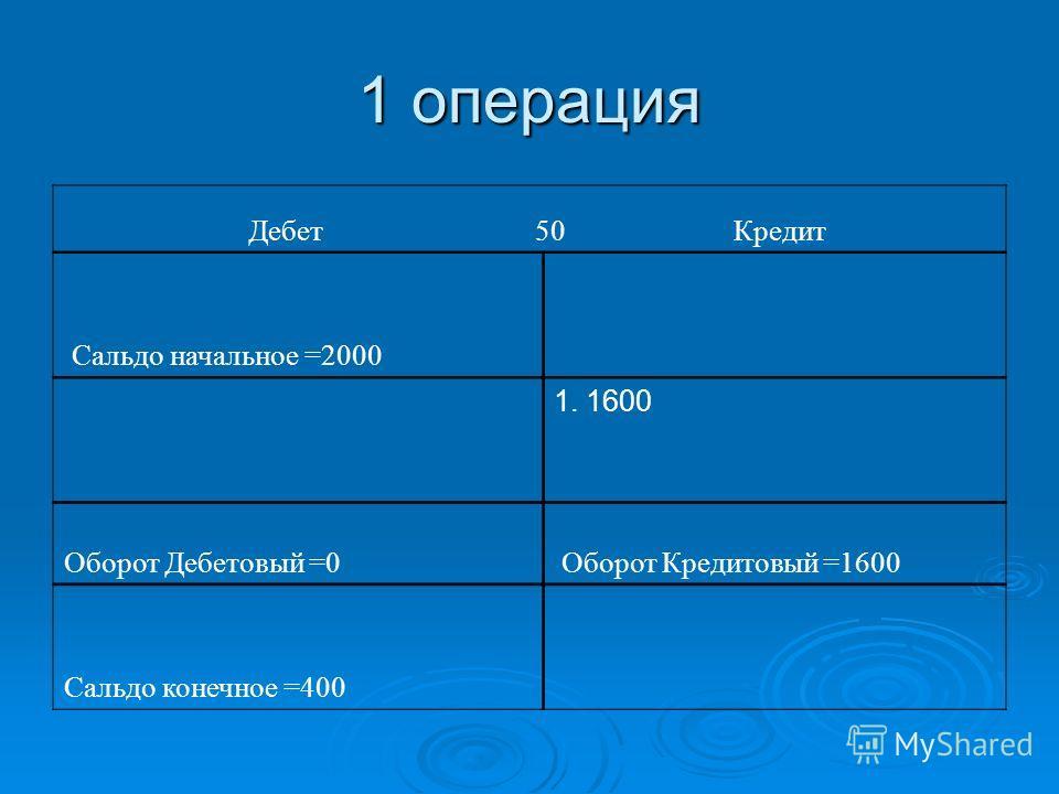 1 операция Дебет 50 Кредит Сальдо начальное =2000 1. 1600 Оборот Дебетовый =0 Оборот Кредитовый =1600 Сальдо конечное =400