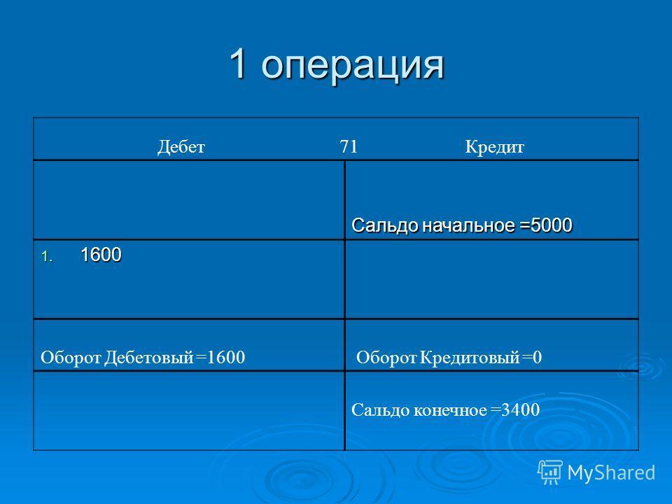 1 операция Дебет 71 Кредит Сальдо начальное =5000 1. 1600 Оборот Дебетовый =1600 Оборот Кредитовый =0 Сальдо конечное =3400