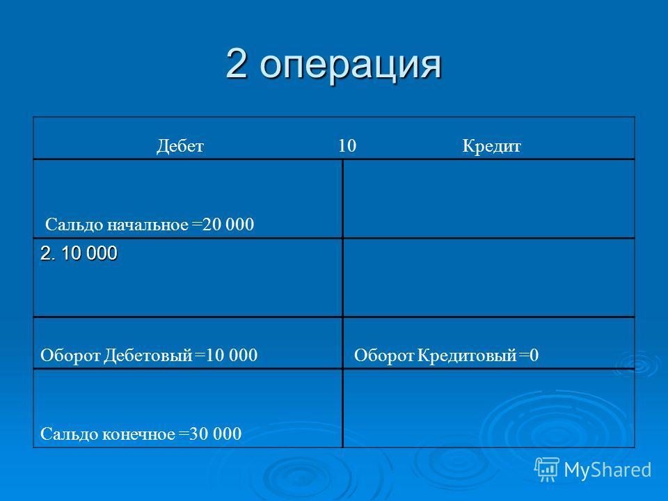 2 операция Дебет 10 Кредит Сальдо начальное =20 000 2. 10 000 Оборот Дебетовый =10 000 Оборот Кредитовый =0 Сальдо конечное =30 000