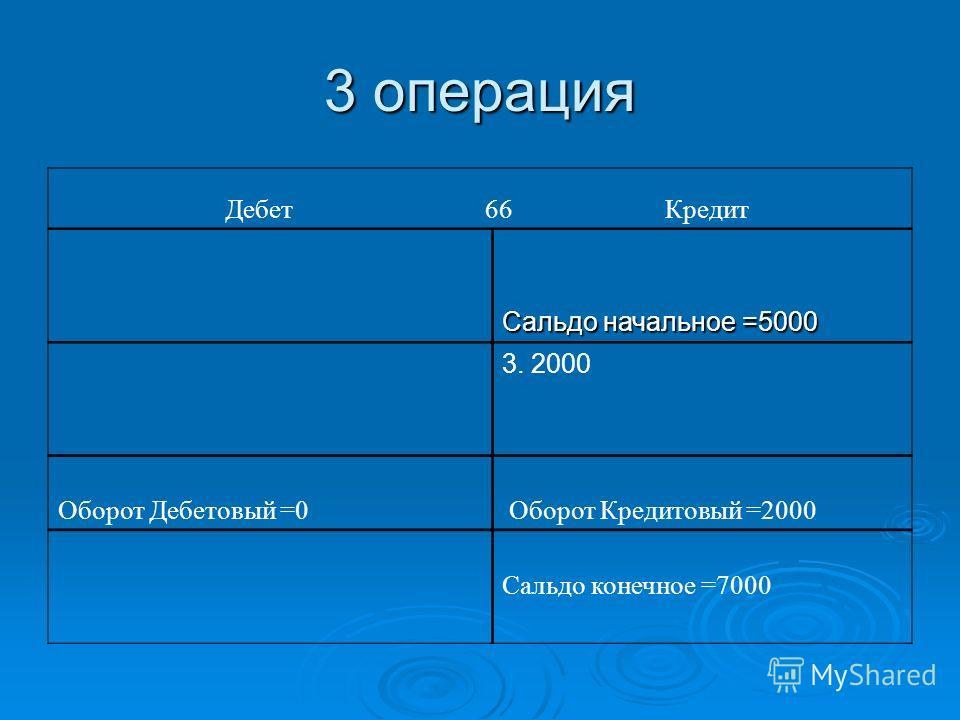 3 операция Дебет 66 Кредит Сальдо начальное =5000 3. 2000 Оборот Дебетовый =0 Оборот Кредитовый =2000 Сальдо конечное =7000