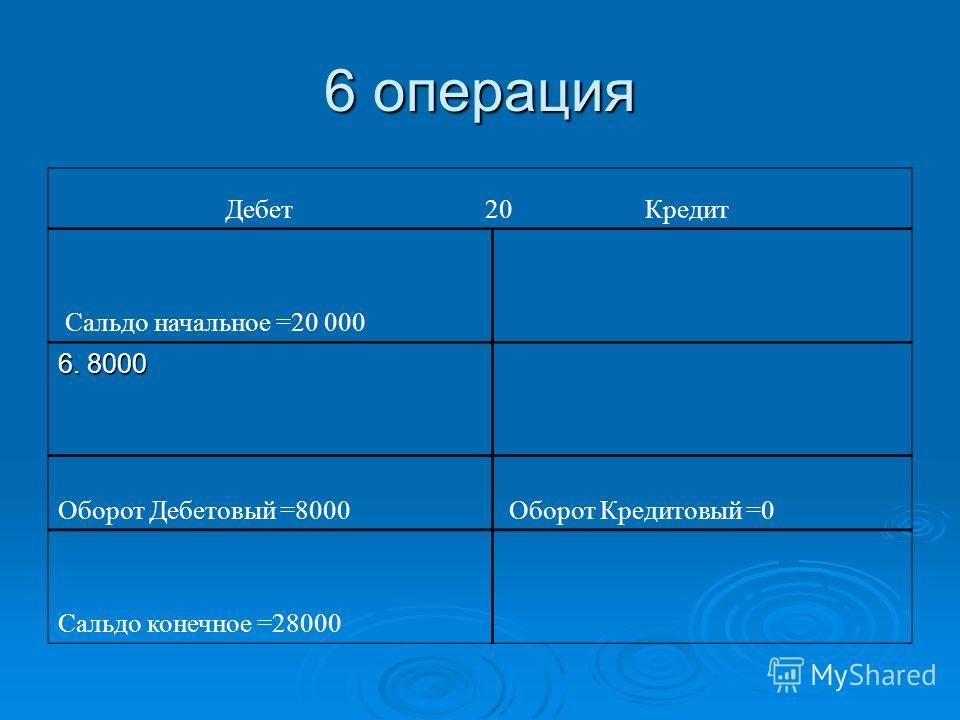 6 операция Дебет 20 Кредит Сальдо начальное =20 000 6. 8000 Оборот Дебетовый =8000 Оборот Кредитовый =0 Сальдо конечное =28000