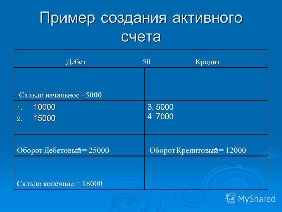 Пример создания активного счета Дебет 50 Кредит Сальдо начальное =5000 1. 10000 2. 15000 3. 5000 4. 7000 Оборот Дебетовый = 25000 Оборот Кредитовый = 12000 Сальдо конечное = 18000