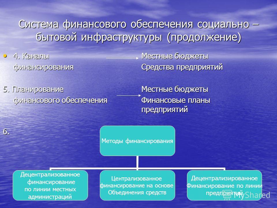 Система финансового обеспечения социально – бытовой инфраструктуры (продолжение) 4. Каналы Местные бюджеты 4. Каналы Местные бюджеты финансированияСредства предприятий 5. Планирование Местные бюджеты финансового обеспеченияФинансовые планы предприяти