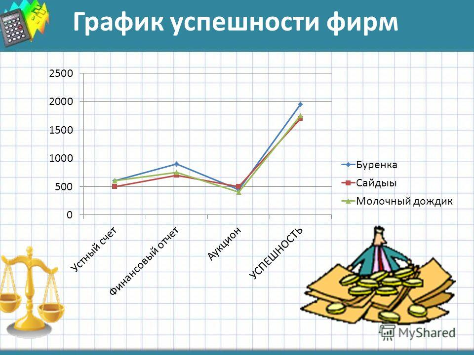 График успешности фирм