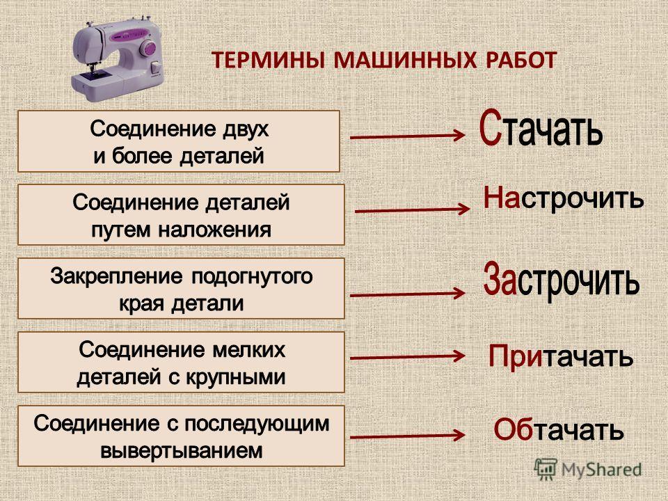 ТЕРМИНЫ МАШИННЫХ РАБОТ
