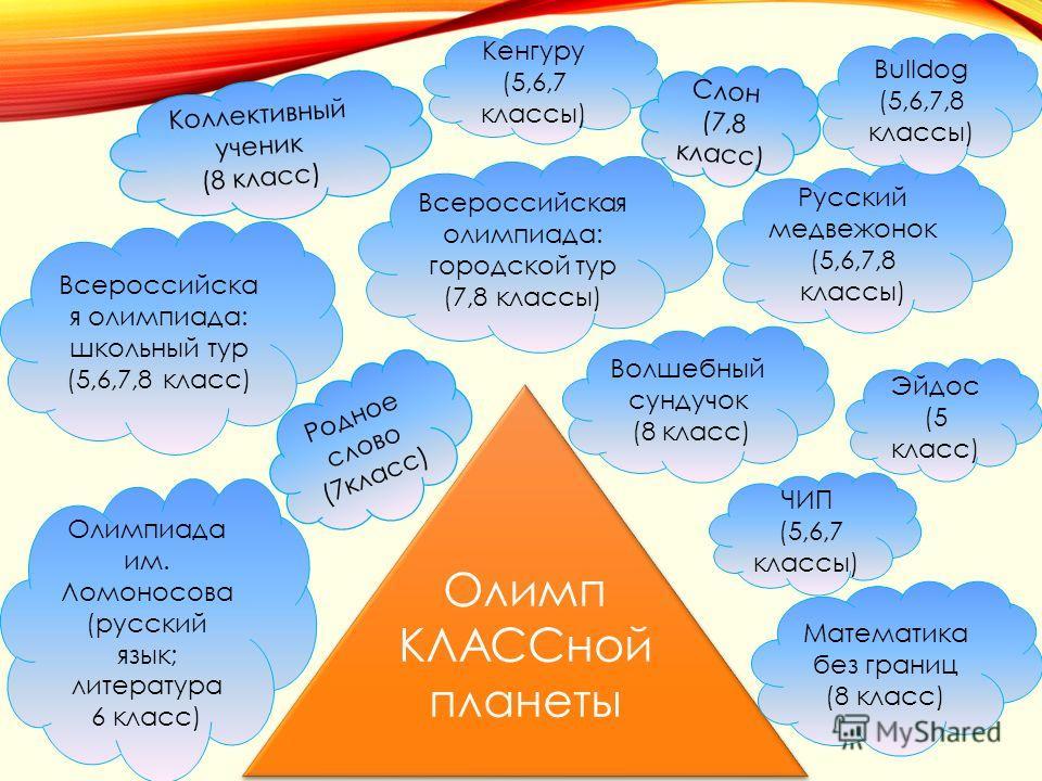 Олимп КЛАССной планеты Олимп КЛАССной планеты Кенгуру (5,6,7 классы) Русский медвежонок (5,6,7,8 классы) Слон (7,8 класс) Bulldog (5,6,7,8 классы) Эйдос (5 класс) ЧИП (5,6,7 классы) Волшебный сундучок (8 класс) Коллективный ученик (8 класс) Всероссий