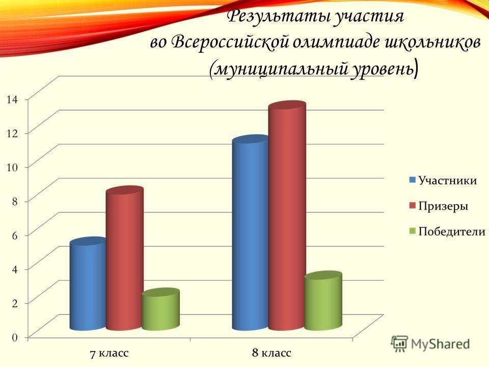 Результаты участия во Всероссийской олимпиаде школьников (муниципальный уровень )