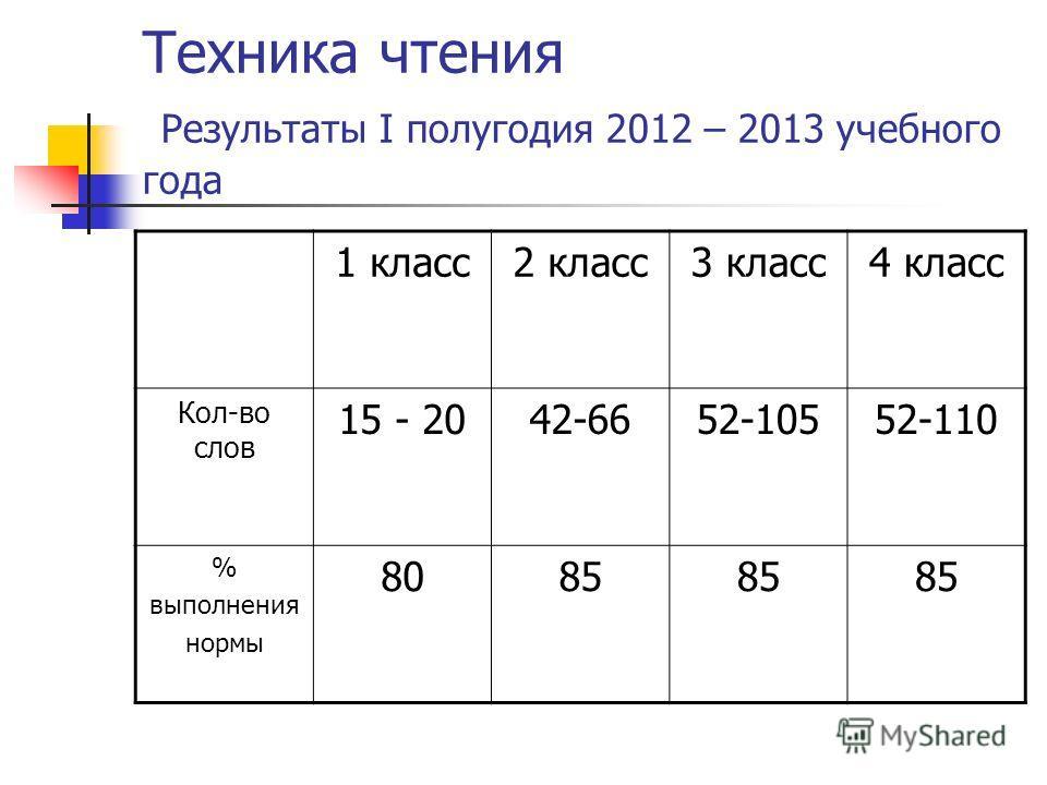 Техника чтения Результаты I полугодия 2012 – 2013 учебного года 1 класс2 класс3 класс4 класс Кол-во слов 15 - 2042-6652-10552-110 % выполнения нормы 8085