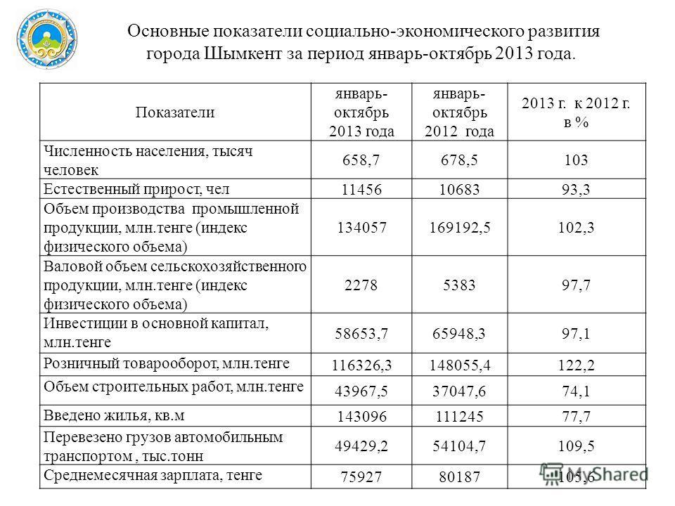 Показатели январь- октябрь 2013 года январь- октябрь 2012 года 2013 г. к 2012 г. в % Численность населения, тысяч человек 658,7678,5103 Естественный прирост, чел 114561068393,3 Объем производства промышленной продукции, млн.тенге (индекс физического