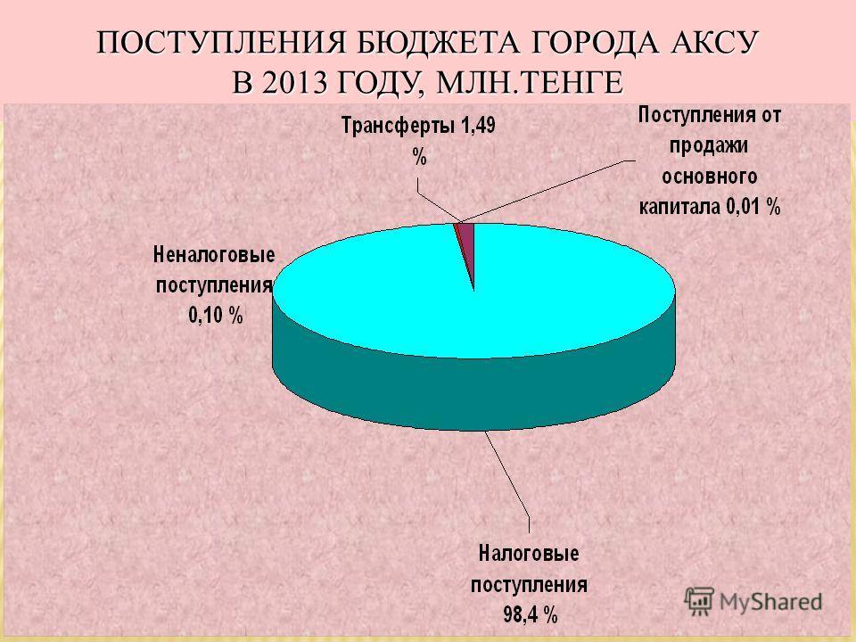 ПОСТУПЛЕНИЯ БЮДЖЕТА ГОРОДА АКСУ В 2013 ГОДУ, МЛН.ТЕНГЕ