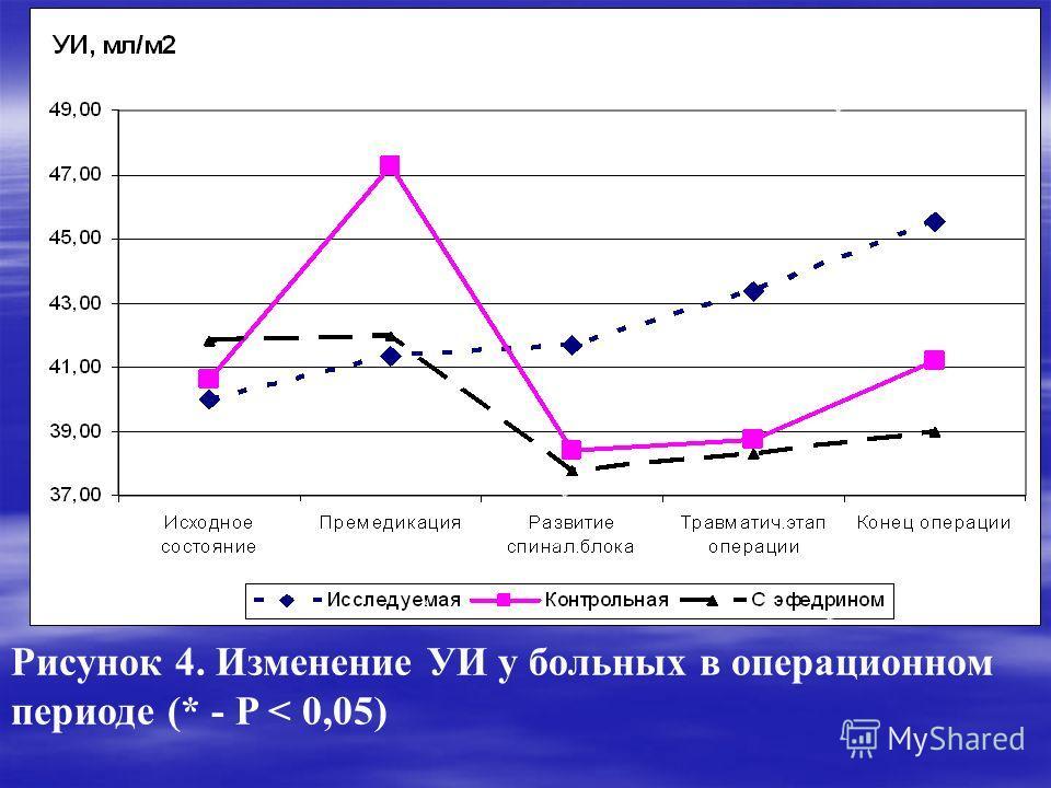 * * ** * * * Рисунок 4. Изменение УИ у больных в операционном периоде (* - P < 0,05) * * ** * * ** *