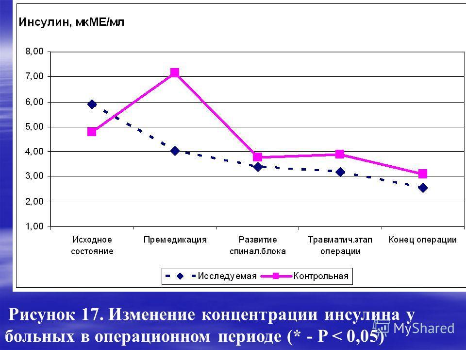 * * * Рисунок 17. Изменение концентрации инсулина у больных в операционном периоде (* - P < 0,05) *