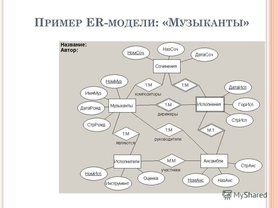 П РИМЕР ER- МОДЕЛИ : «М УЗЫКАНТЫ »