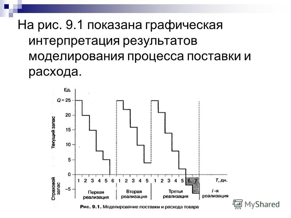 На рис. 9.1 показана графическая интерпретация результатов моделирования процесса поставки и расхода.