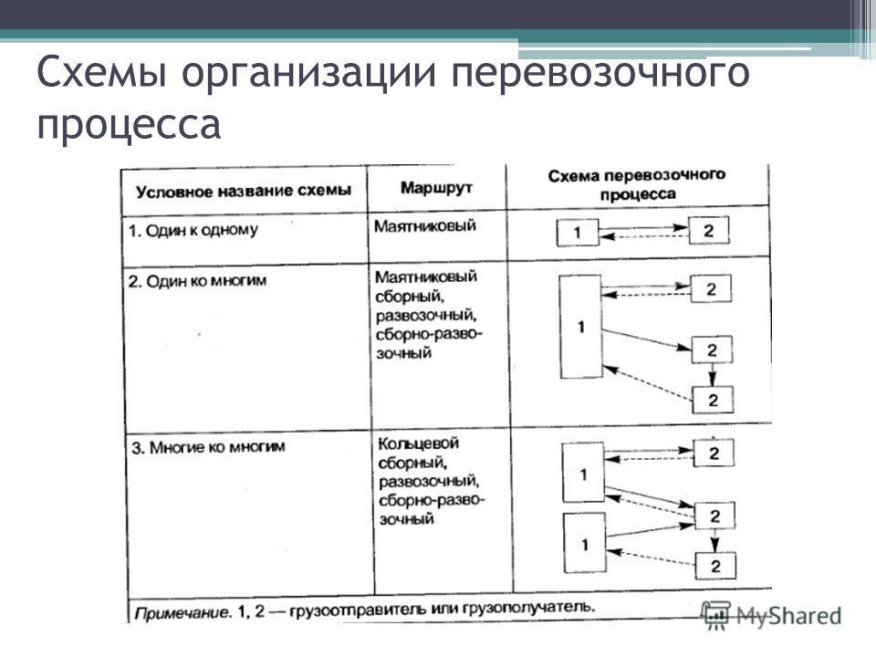 Схемы организации перевозочного процесса