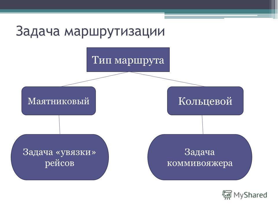 Задача маршрутизации Тип маршрута Маятниковый Кольцевой Задача «увязки» рейсов Задача коммивояжера