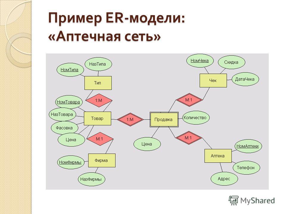 Пример ER- модели : « Аптечная сеть »