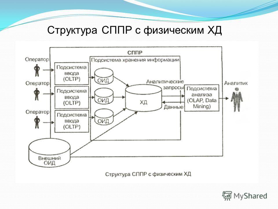 Структура СППР с физическим ХД
