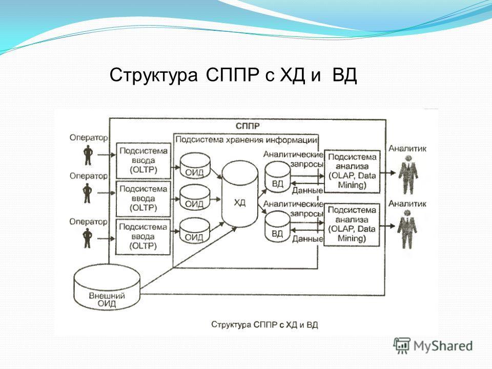 Структура СППР с ХД и ВД