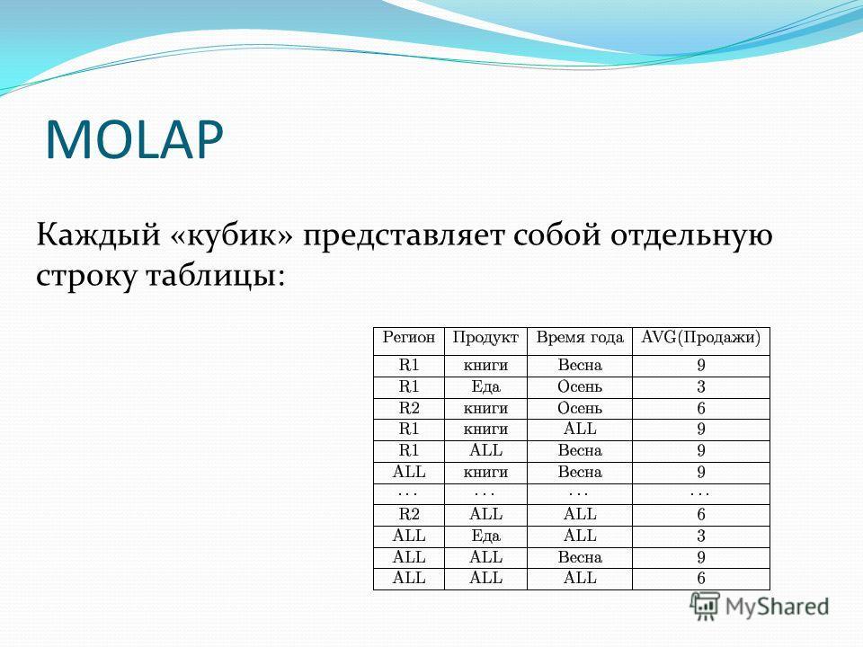 MOLAP Каждый «кубик» представляет собой отдельную строку таблицы: