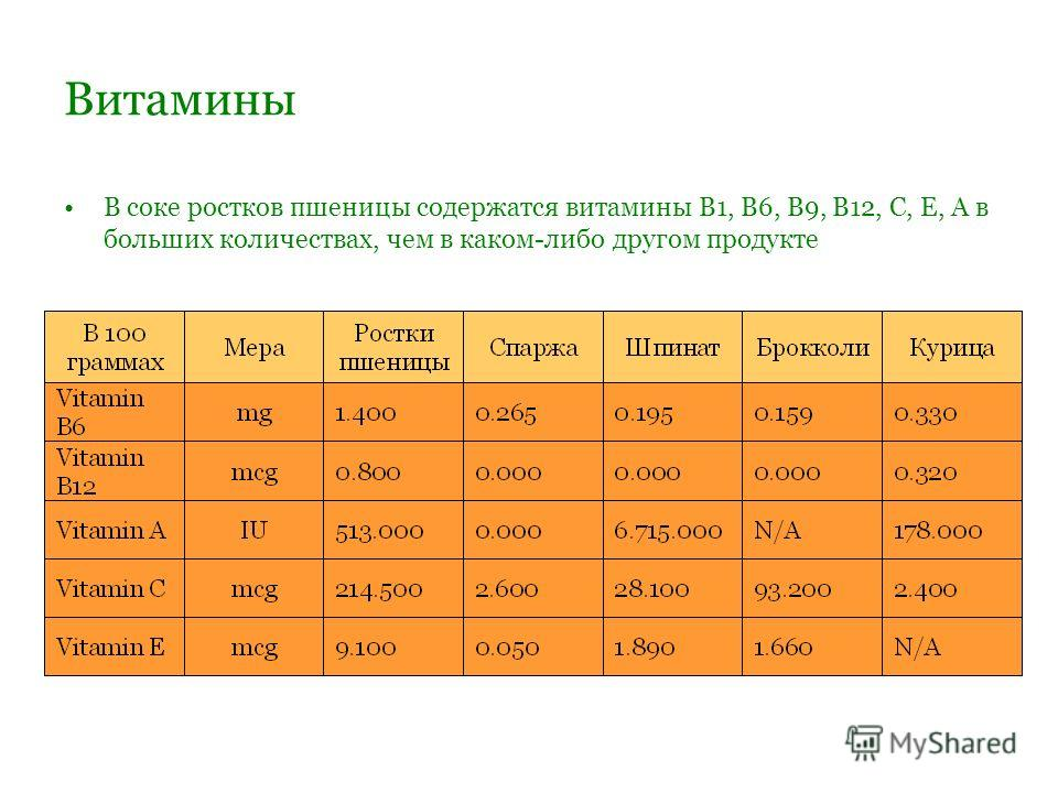 Витамины В соке ростков пшеницы содержатся витамины В1, B6, В9, В12, C, E, А в больших количествах, чем в каком-либо другом продукте