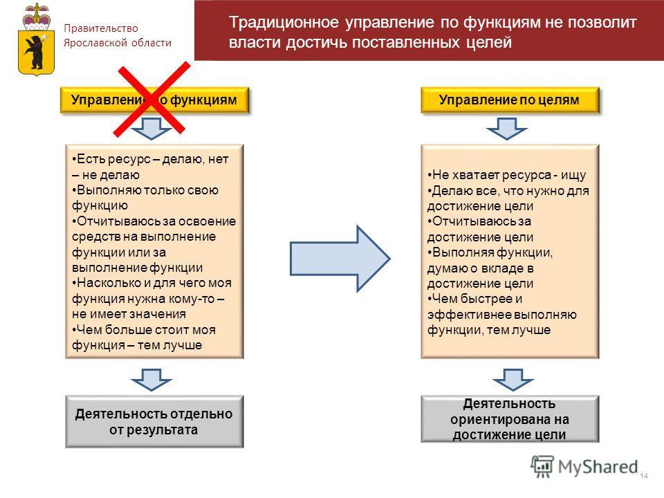 Правительство Ярославской области Требования к управленческим умениям региональной власти 14 Традиционное управление по функциям не позволит власти достичь поставленных целей Управление по функциям Есть ресурс – делаю, нет – не делаю Выполняю только