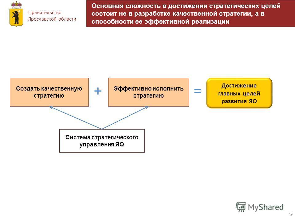 Правительство Ярославской области 19 Создать качественную стратегию Система стратегического управления ЯО + Эффективно исполнить стратегию = Достижение главных целей развития ЯО Основная сложность в достижении стратегических целей состоит не в разраб