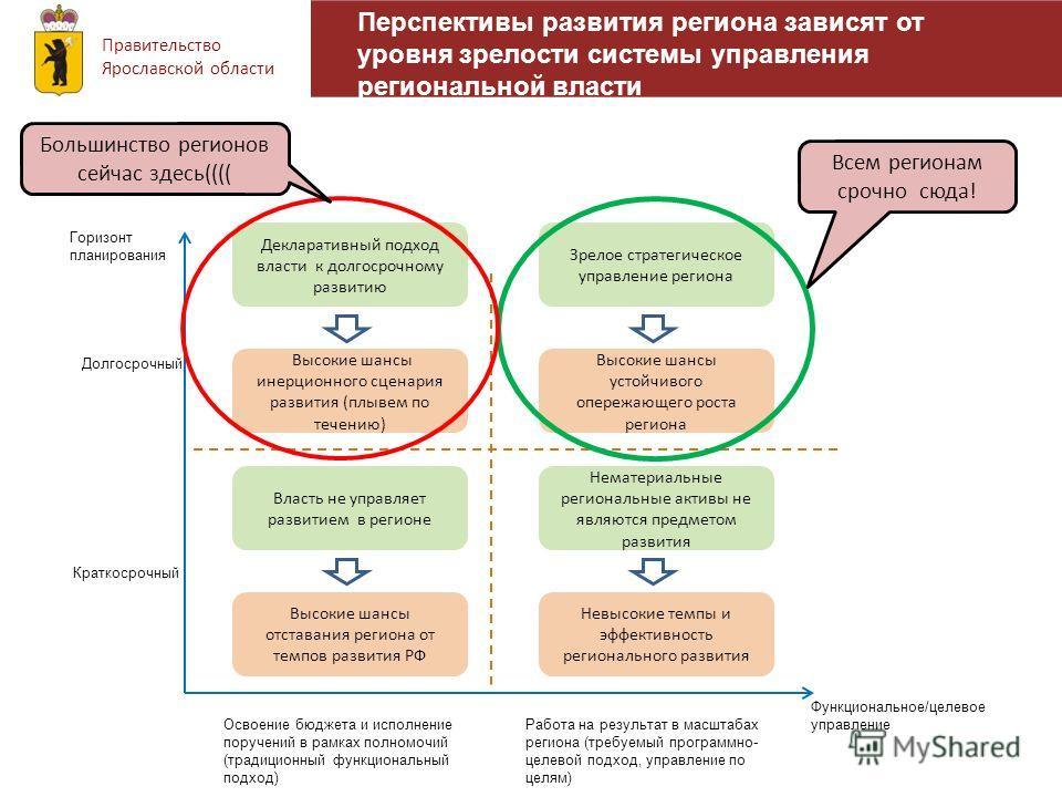 Правительство Ярославской области Перспективы развития региона зависят от уровня зрелости системы управления региональной власти Горизонт планирования Функциональное/целевое управление Долгосрочный Краткосрочный Освоение бюджета и исполнение поручени