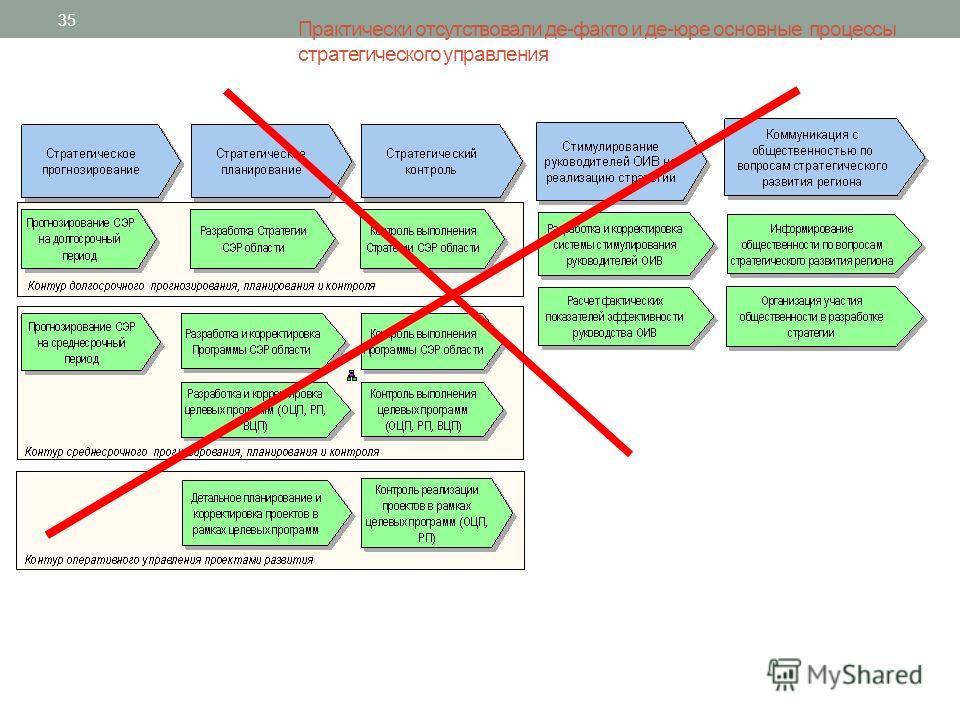 Практически отсутствовали де-факто и де-юре основные процессы стратегического управления 35