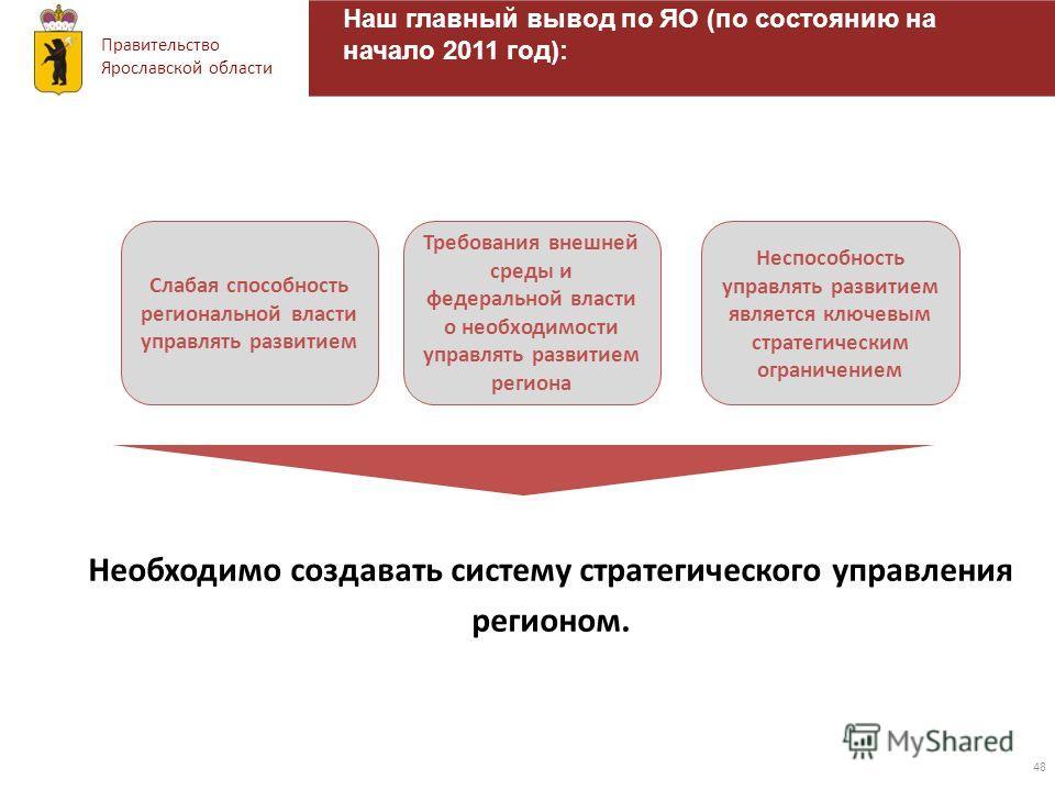 Правительство Ярославской области Наш главный вывод по ЯО (по состоянию на начало 2011 год): 48 Необходимо создавать систему стратегического управления регионом. Слабая способность региональной власти управлять развитием Требования внешней среды и фе
